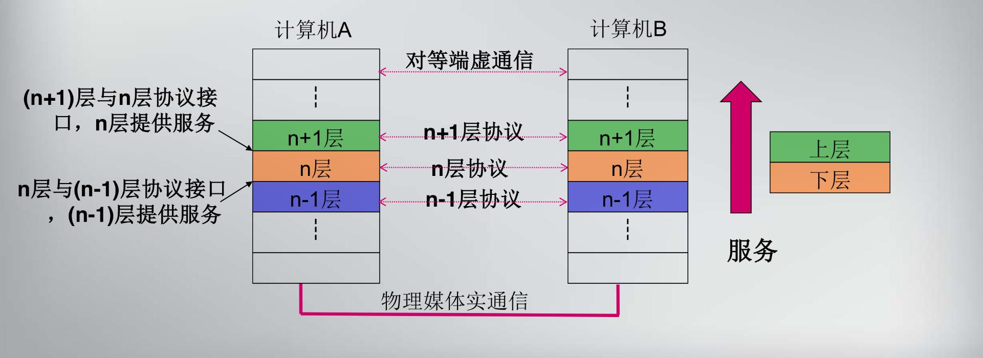 协议层次模型-d188d934-e5f1-448f-a41c-07e21244acb0-1535522066472-16919599