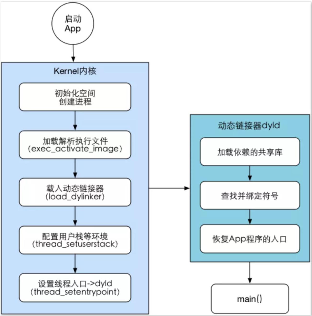 iOS-boot-process-34ffb37c-9d67-4d21-8c14-8647dddd33e4-1552579076278-53022086