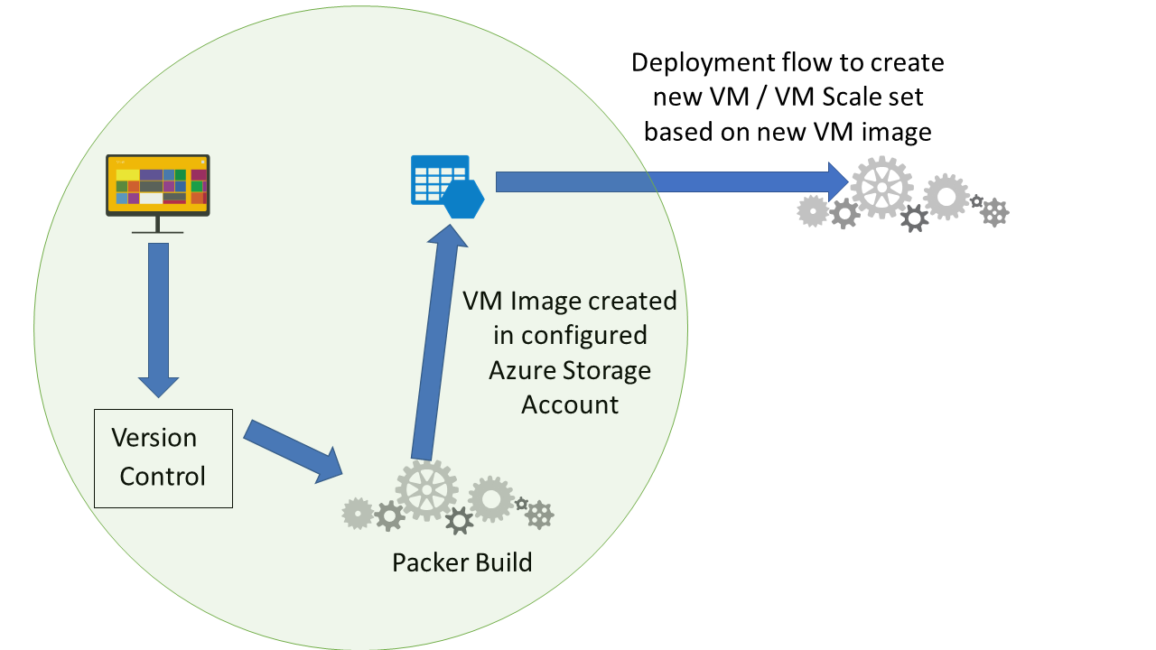 Azure VM image build with latest application code using packer
