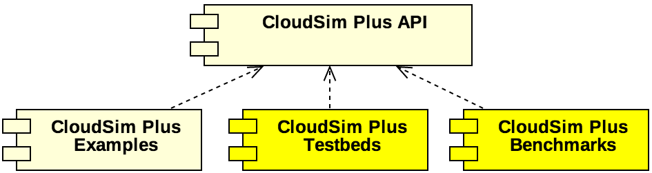 CloudSim Plus Modules