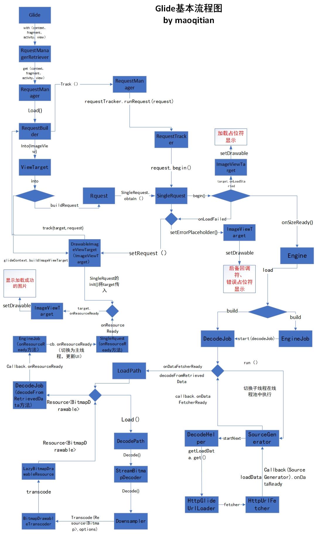 Glide加载基本流程图