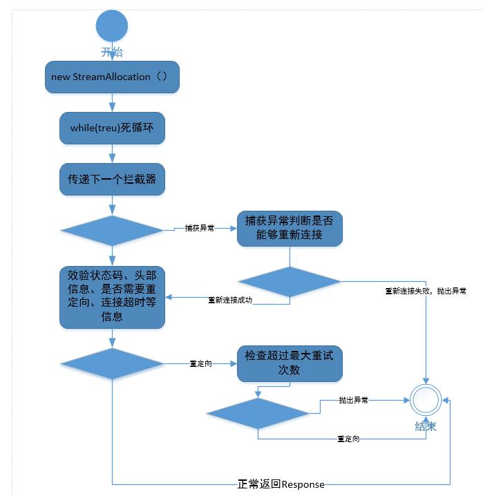 RetryAndFollowUpInterceptor拦截器重试机制流程图
