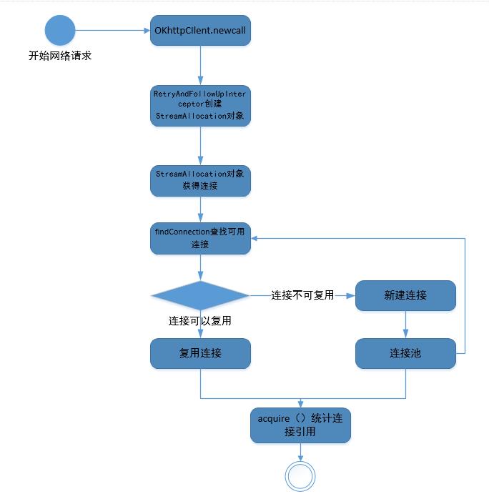StreamAllocation创建和复用流程