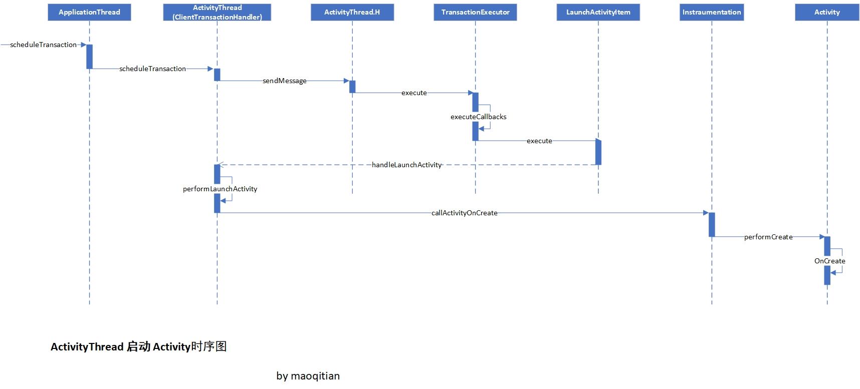 ActivityThread启动Activity的时序图