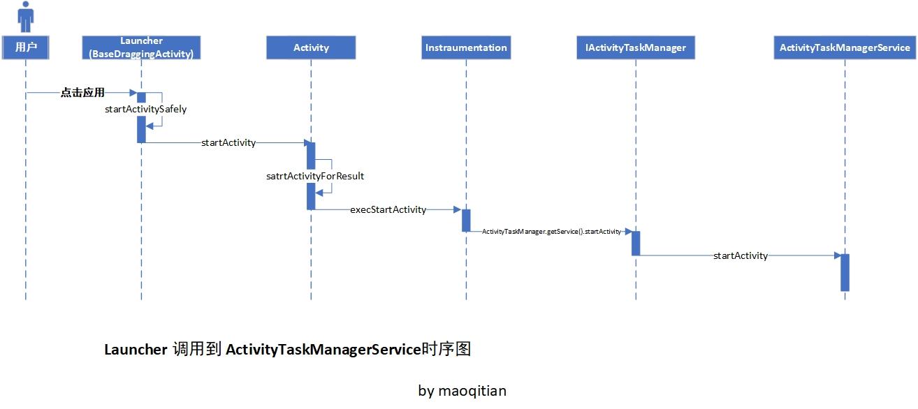Launcher调用到ActivityTaskManagerService时序图