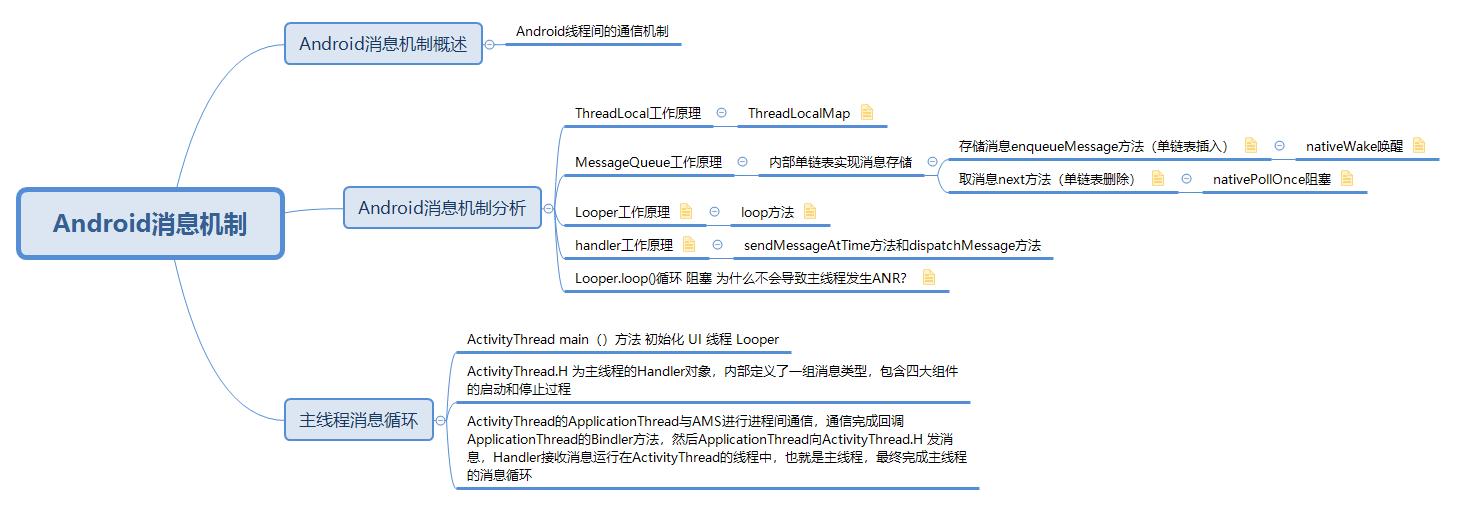 Android消息机制思维导图