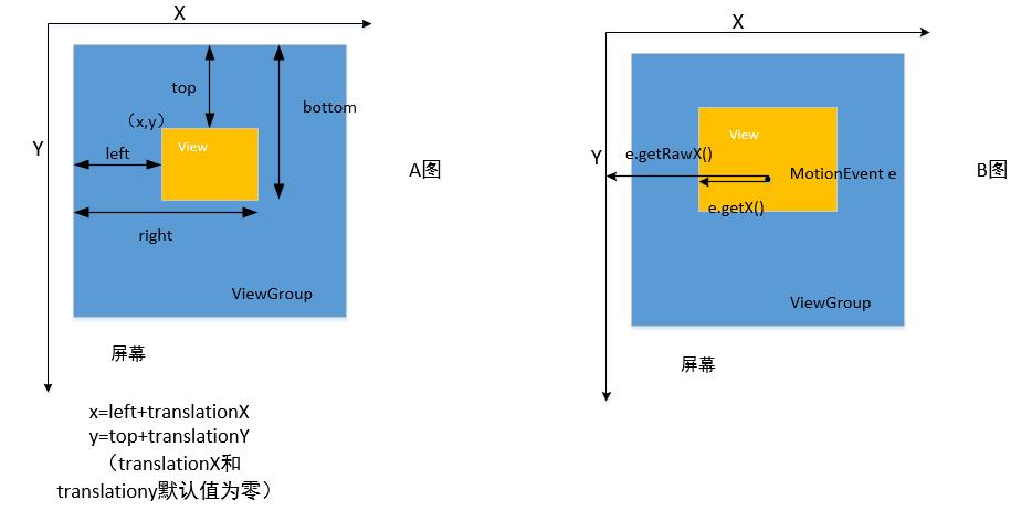 View坐标系和点击事件示意图