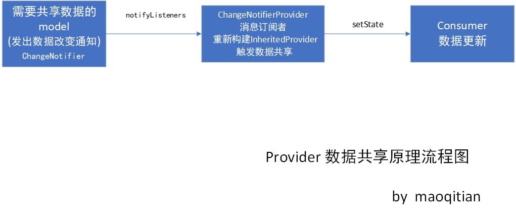 Provider 数据共享原理流程图