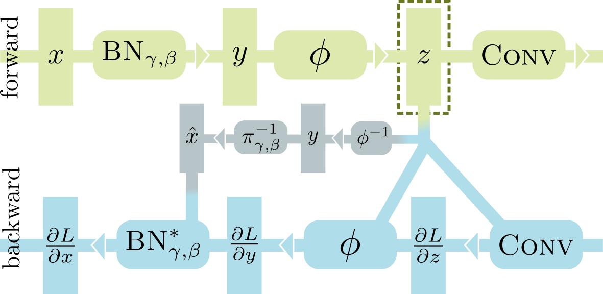 Model Zoo - inplace_abn PyTorch Model