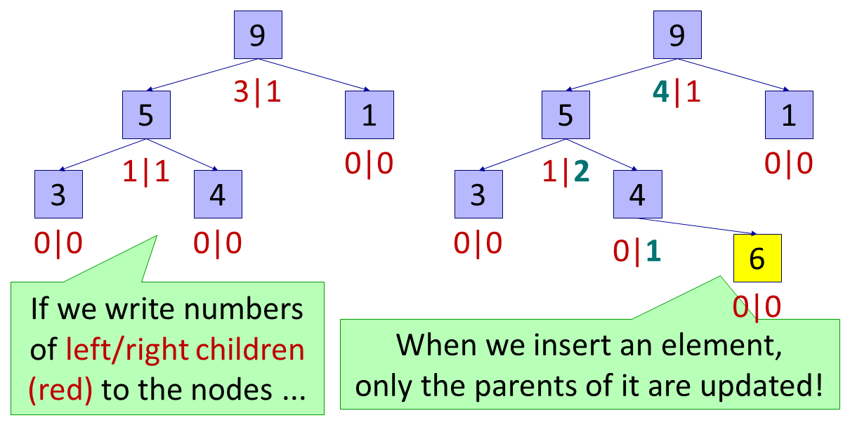 If we write numbers of left/right children (red) to the nodes, when we insert an element, only the parents of it are updated!