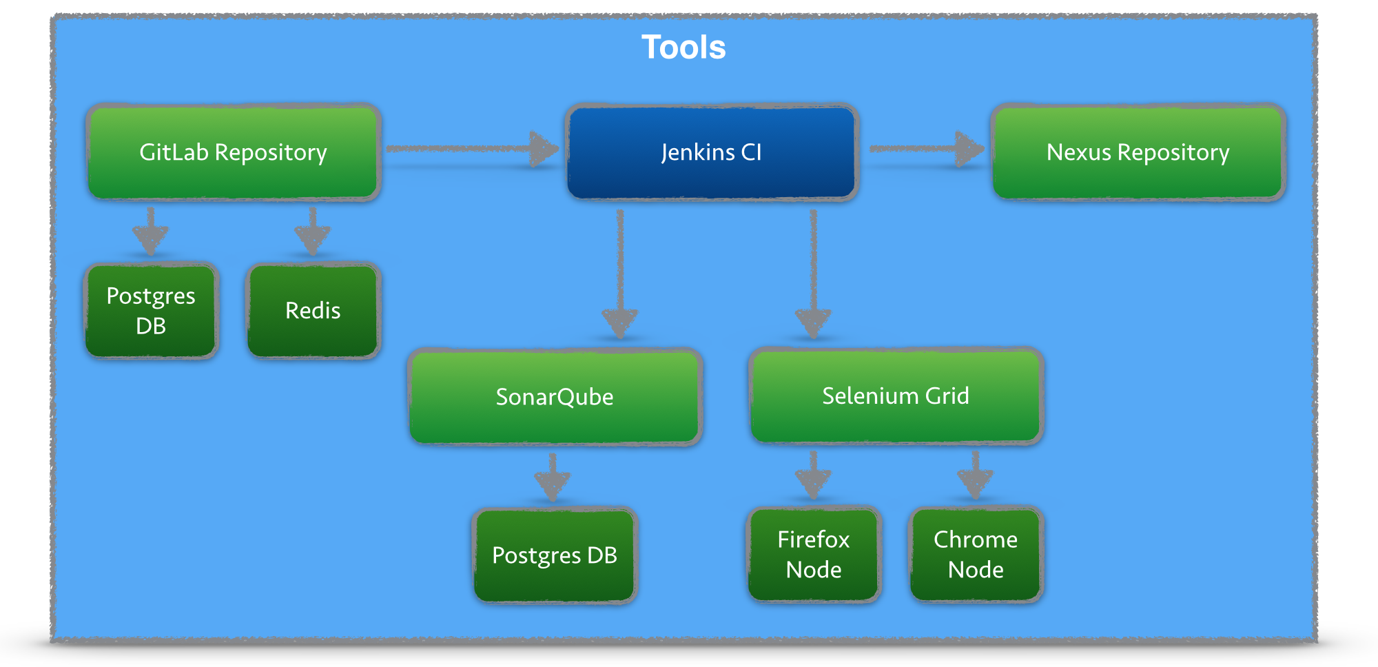 Docker CI Tools