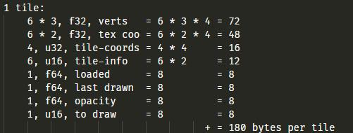 180 bytes of memory for a single 2D tile