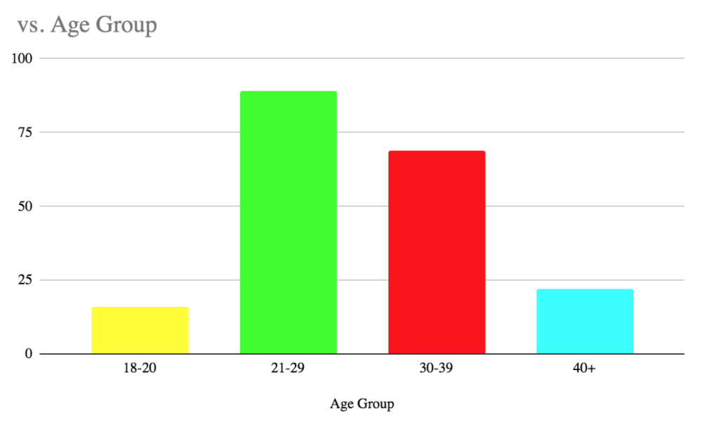 students age group chart