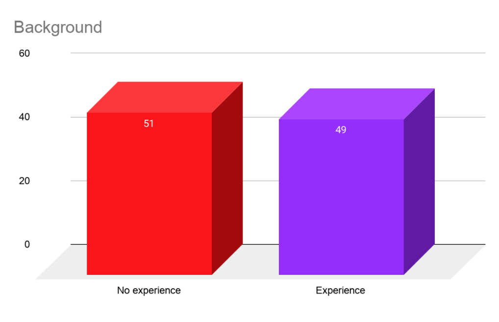 background experience chart