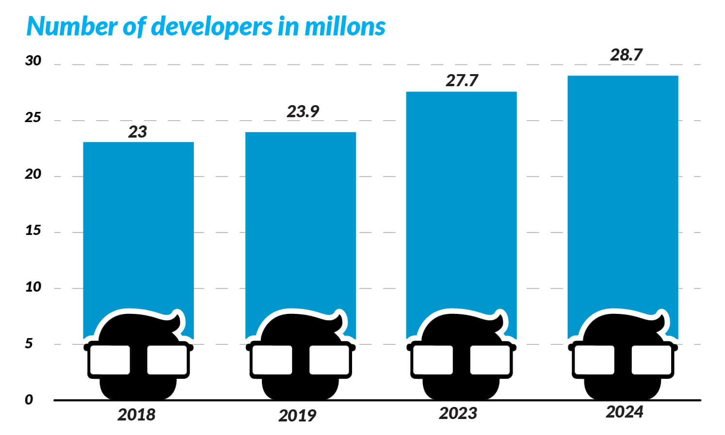 increasing developers in years chart