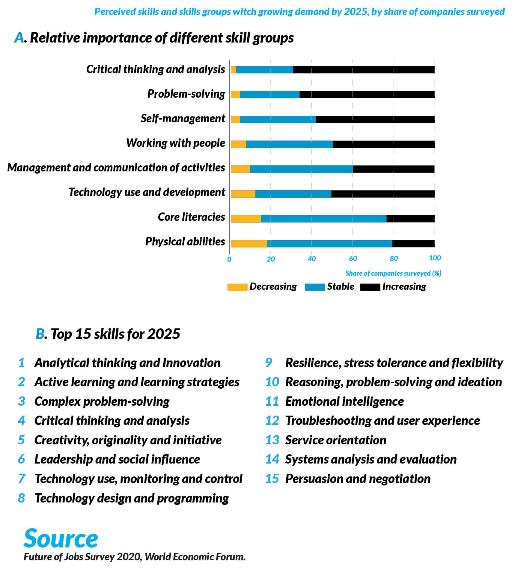 top 15 coding skills chart