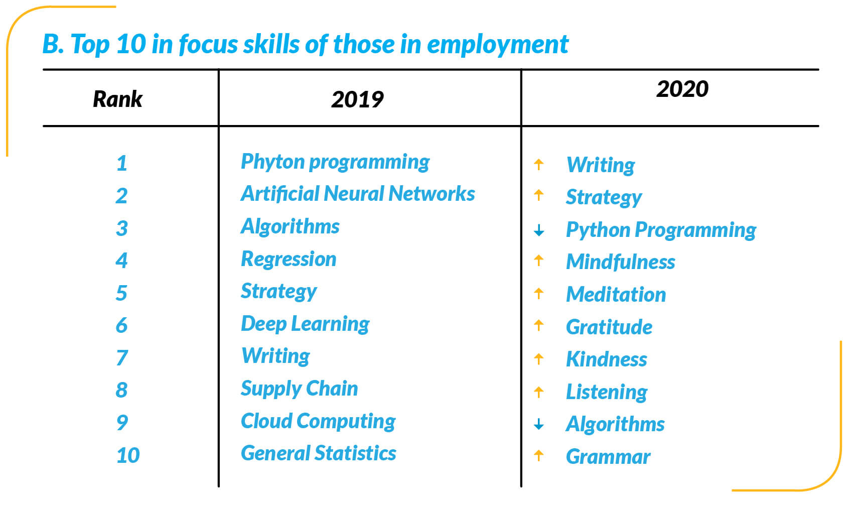 top 10 focus skills for employed people chart