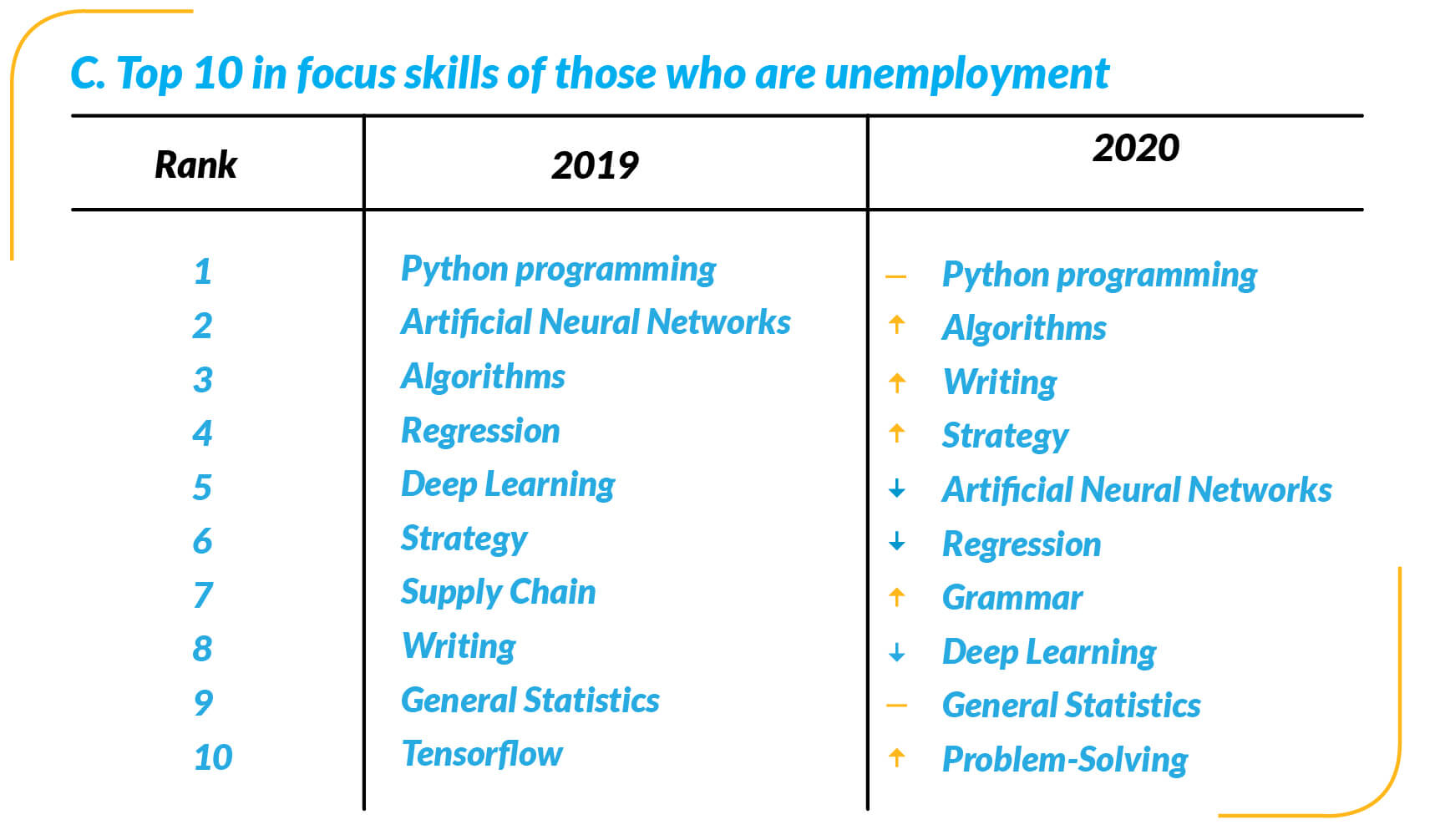 top 10 focus skills for unemployed people chart