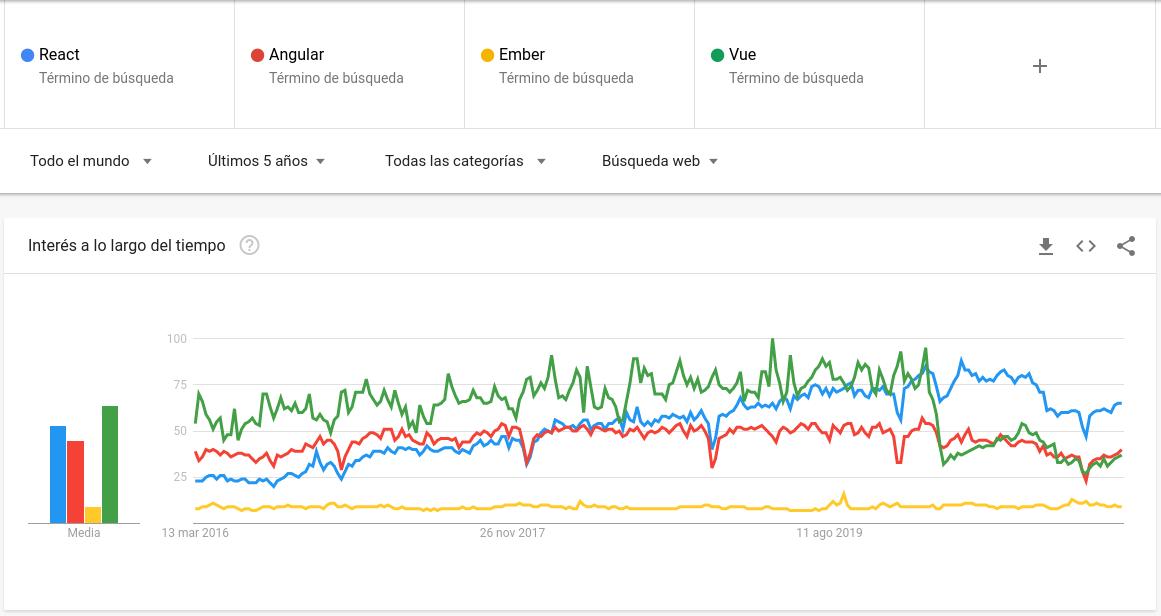 imagen de google trends sobre el aumento de interés de ciertos lenguajes de programación