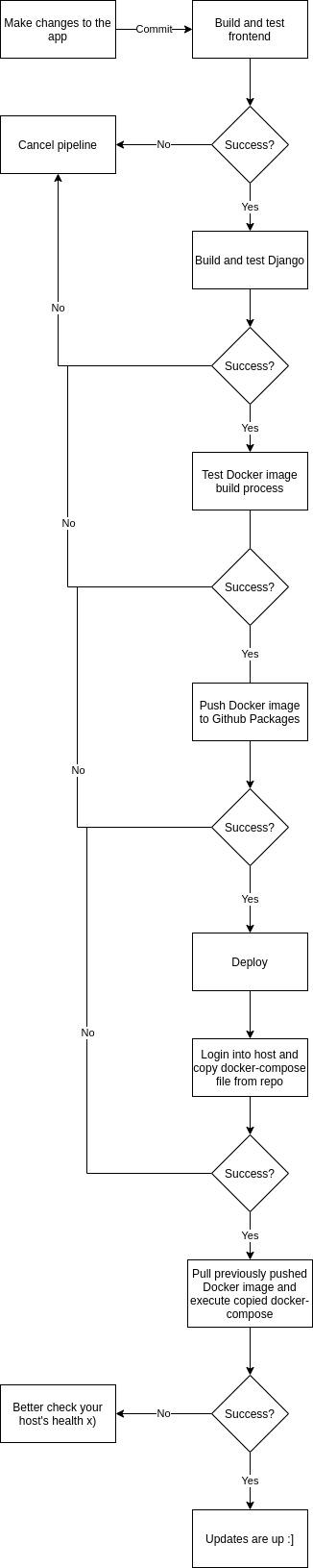 Deploy workflow