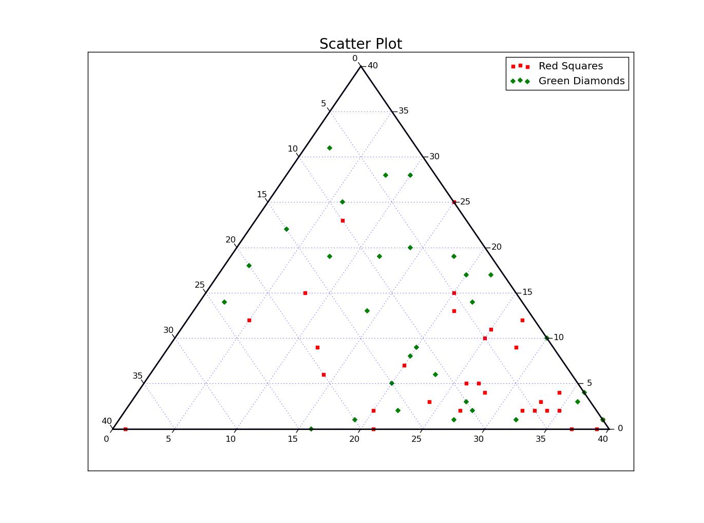 Python Ternary By Marcharper