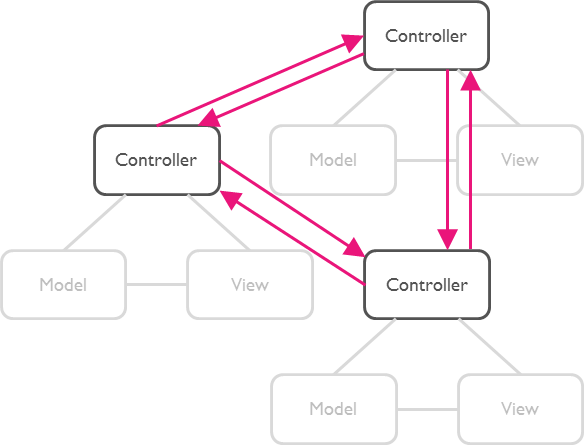 Multi Model-View-Controllers