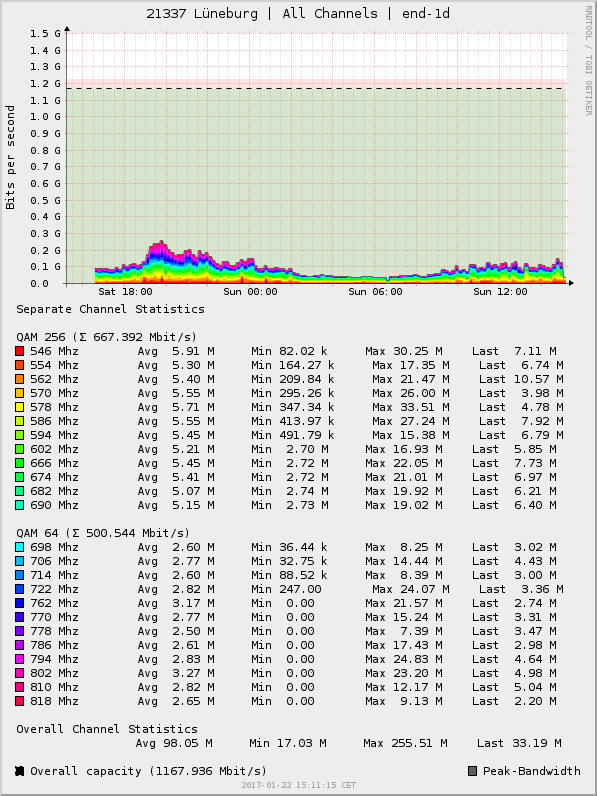 https://raw.githubusercontent.com/marcsowen/docsis-stats/master/example.png