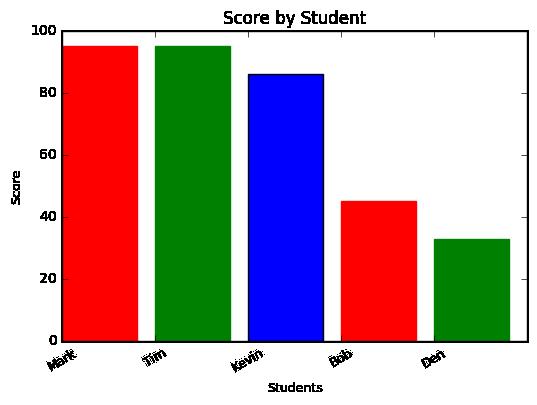 Matplotlib output example