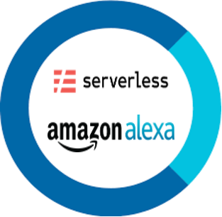 How To Manage Your Alexa Skills With Serverless