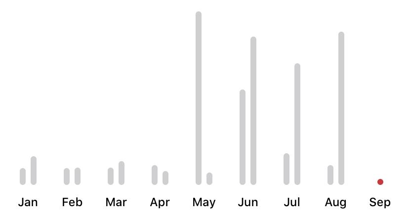 Bar Chart screenshot