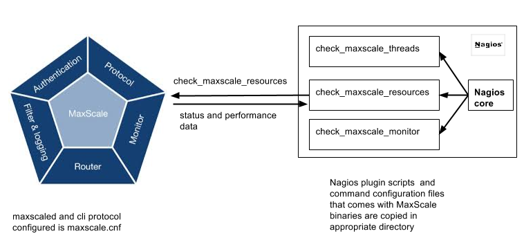 MaxScale Nagios plugins, for Nagios 3 5 1 - MariaDB