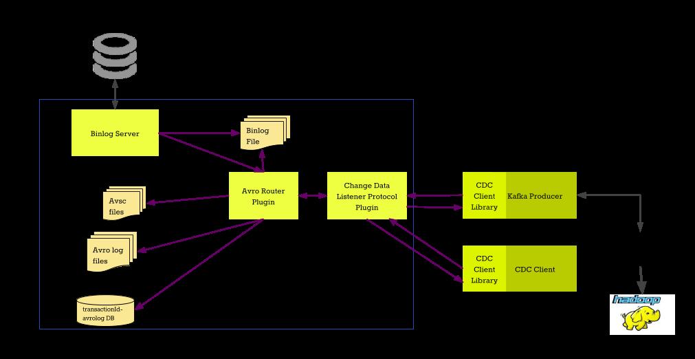 Avrorouter - MariaDB Knowledge Base