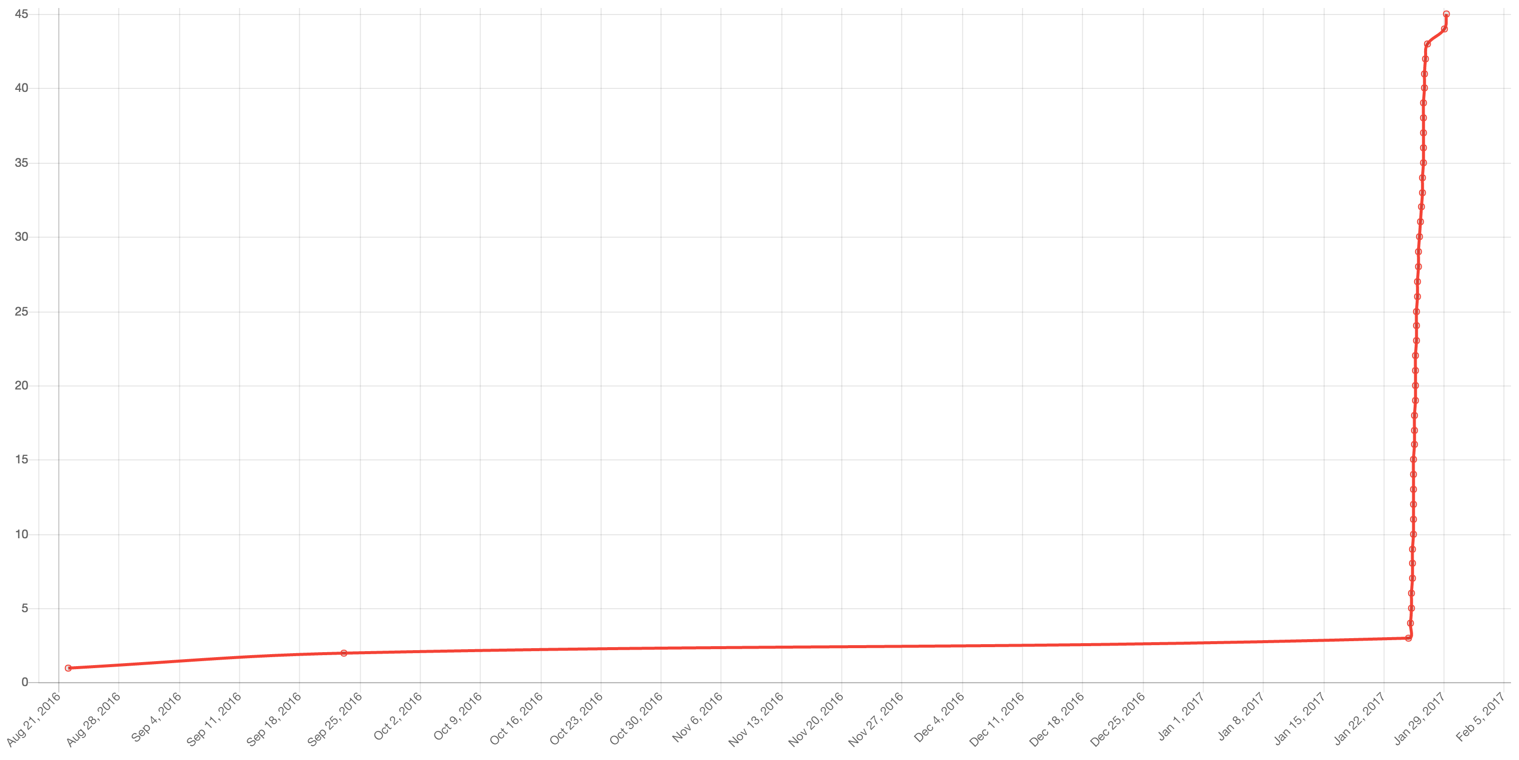 Line chart of Github stargazers of this repo over time