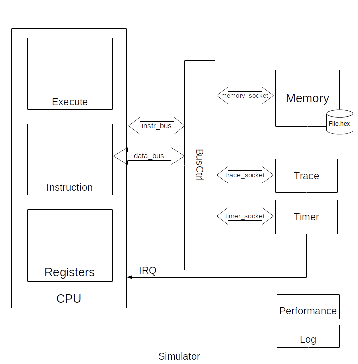 Modules' hierarchy