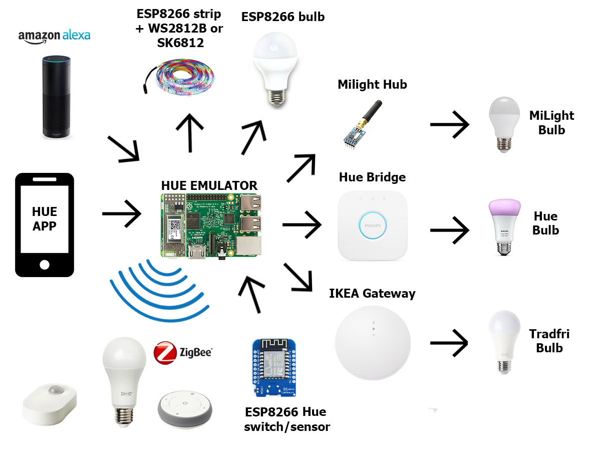 GitHub - mariusmotea/diyHue: Philips Hue emulator that is