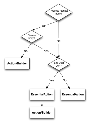 EssentialAction vs Action