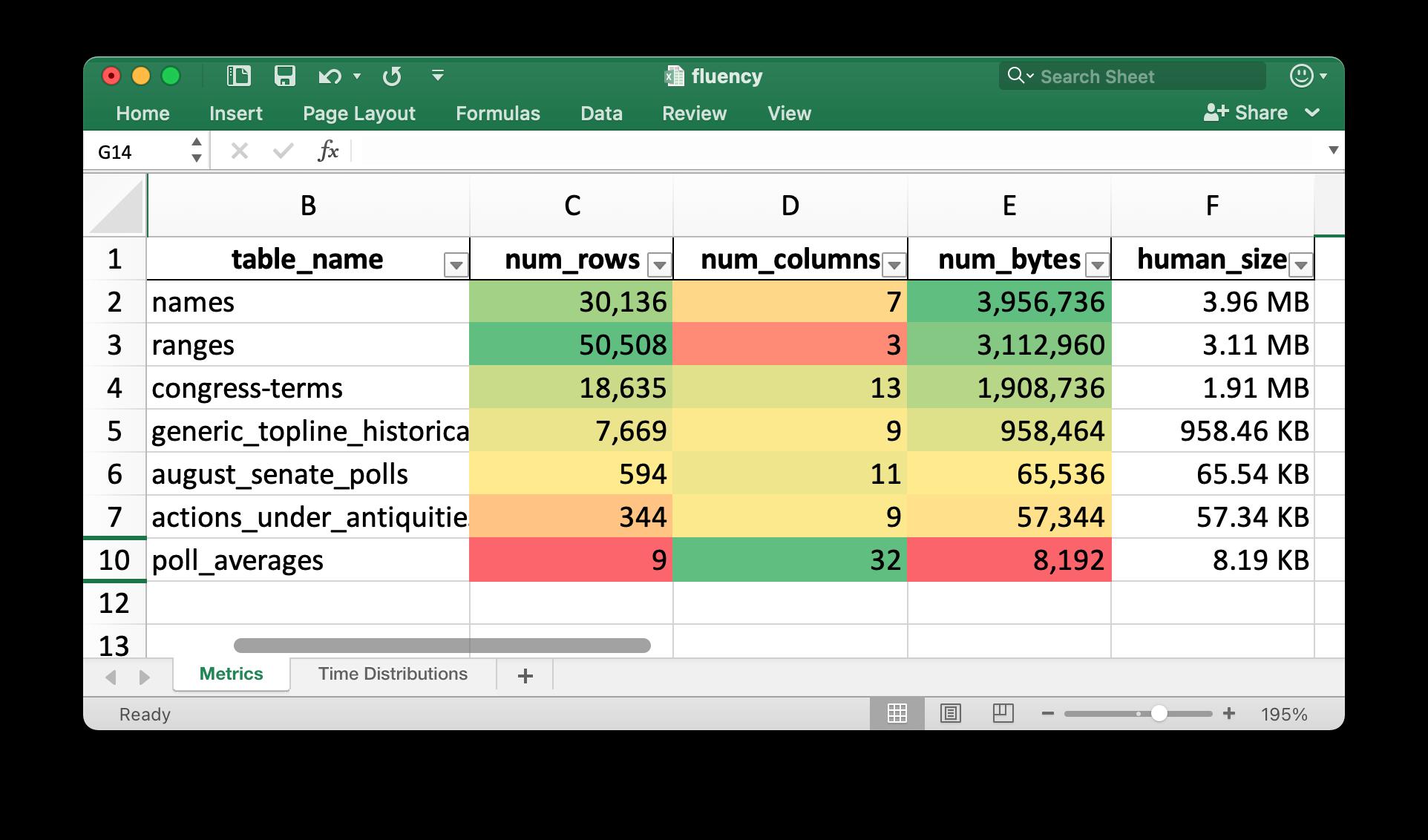 Data Fluent's Metrics Worksheet