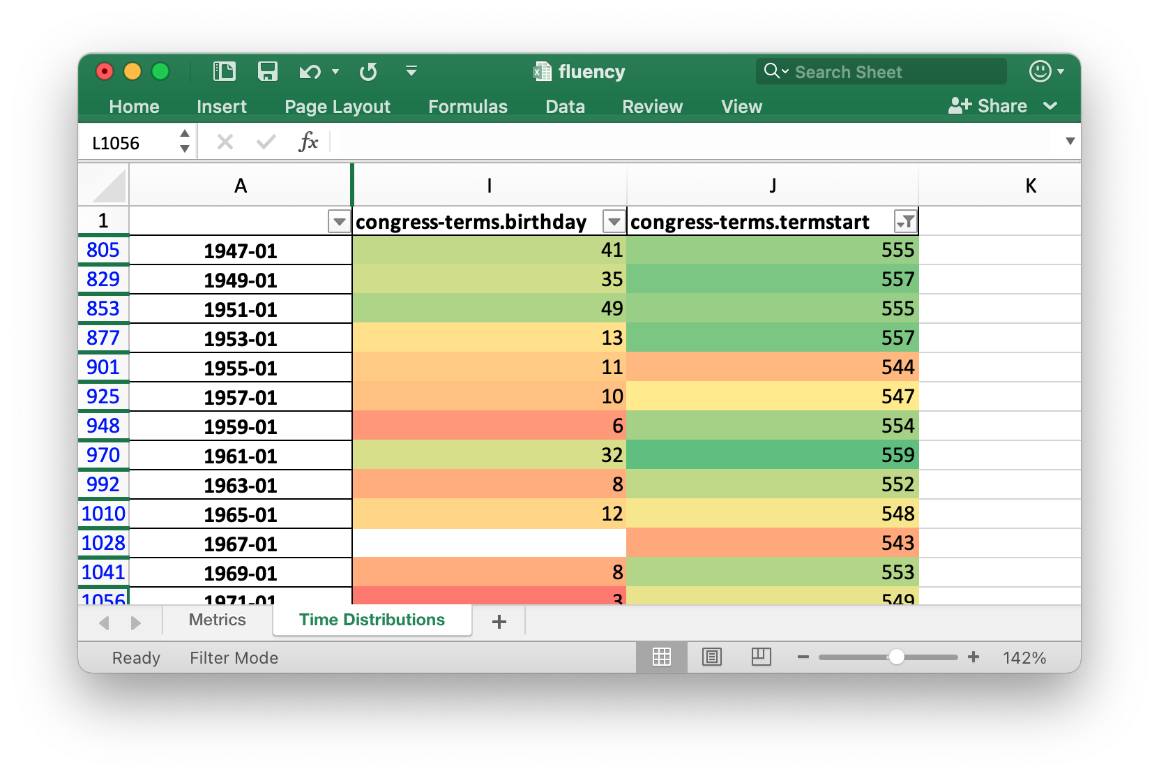 Data Fluent's Time Distribution Worksheet