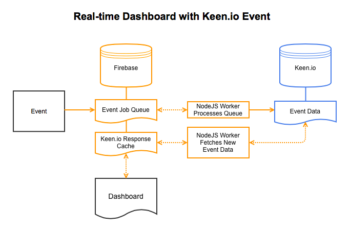 Making a Keen io Dashboard Real-time by Integrating it with Firebase