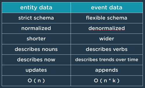 Getting Started with Event Data and Keen io