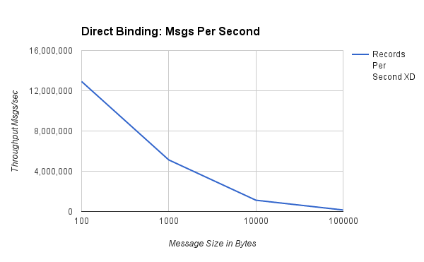 Direct Binding Msgs Per Second