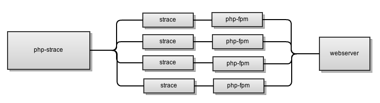 php-strace workflow