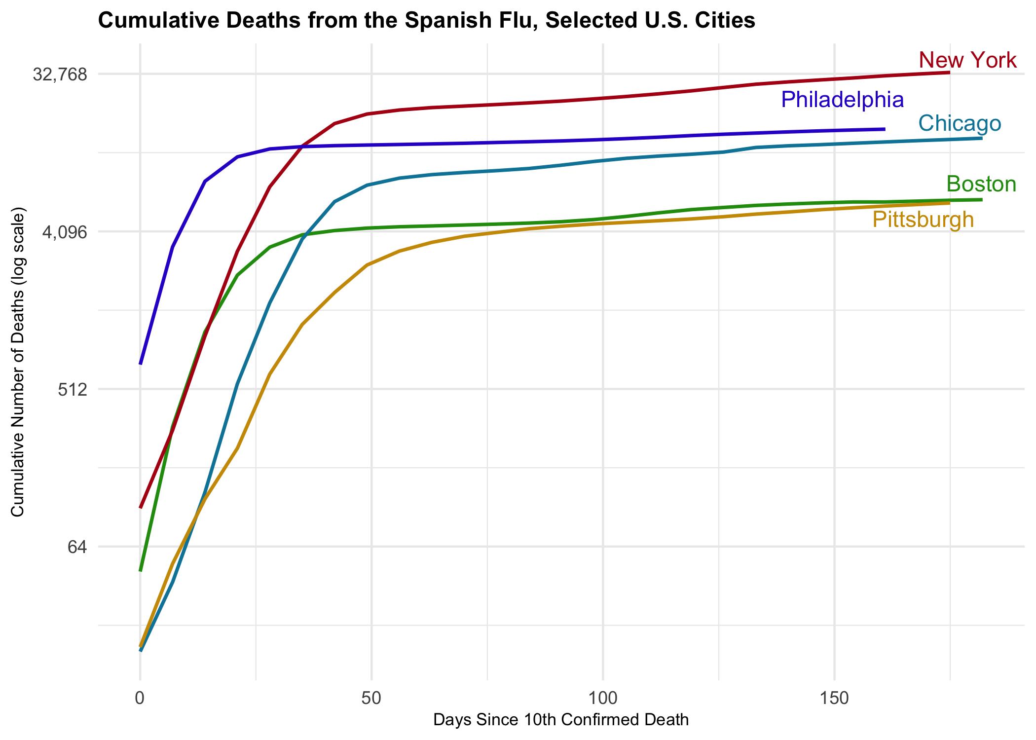 Cummulative Deaths from the Spanish Flu