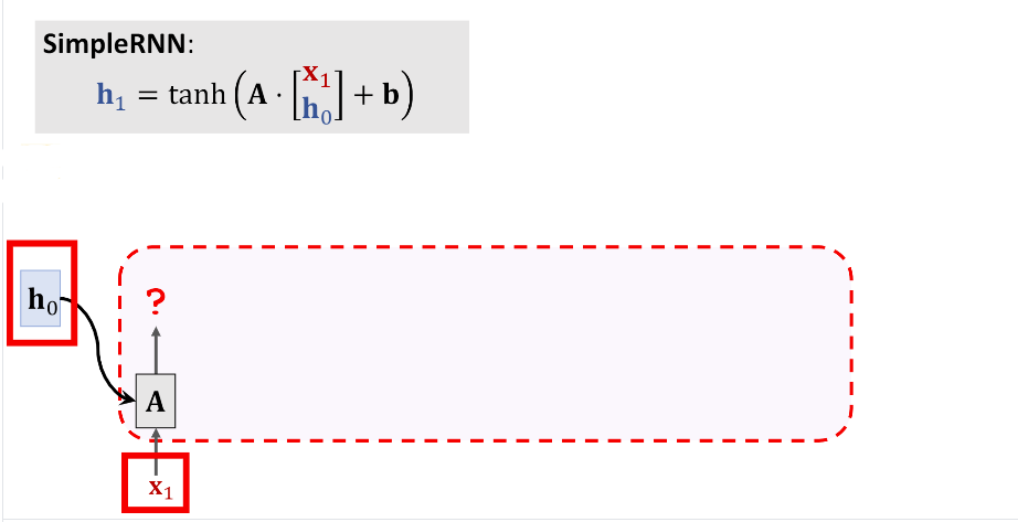 Fig 1. LSTM
