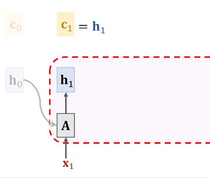Fig 3. 计算c1