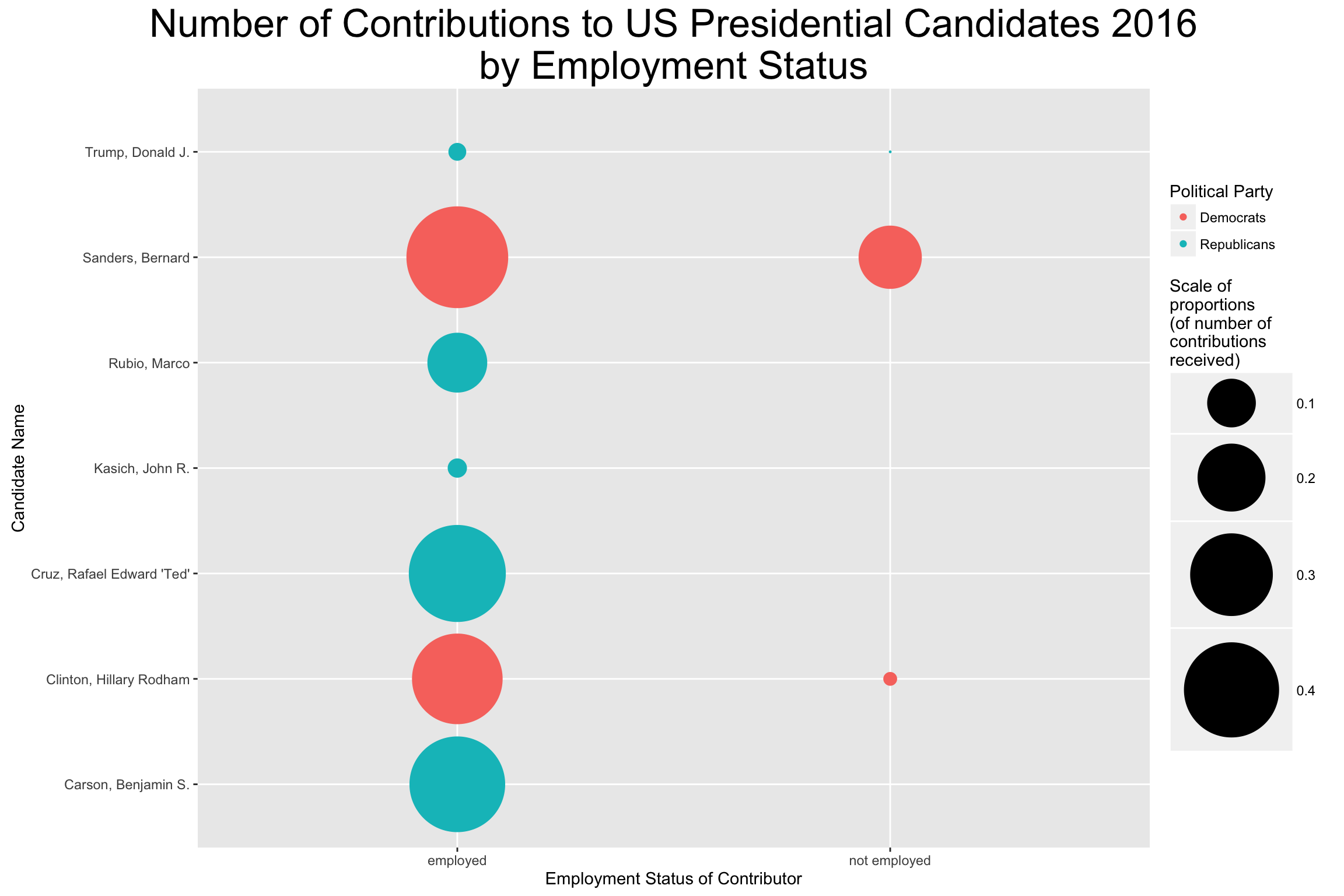 Individual contributions per city - stacked bar chart
