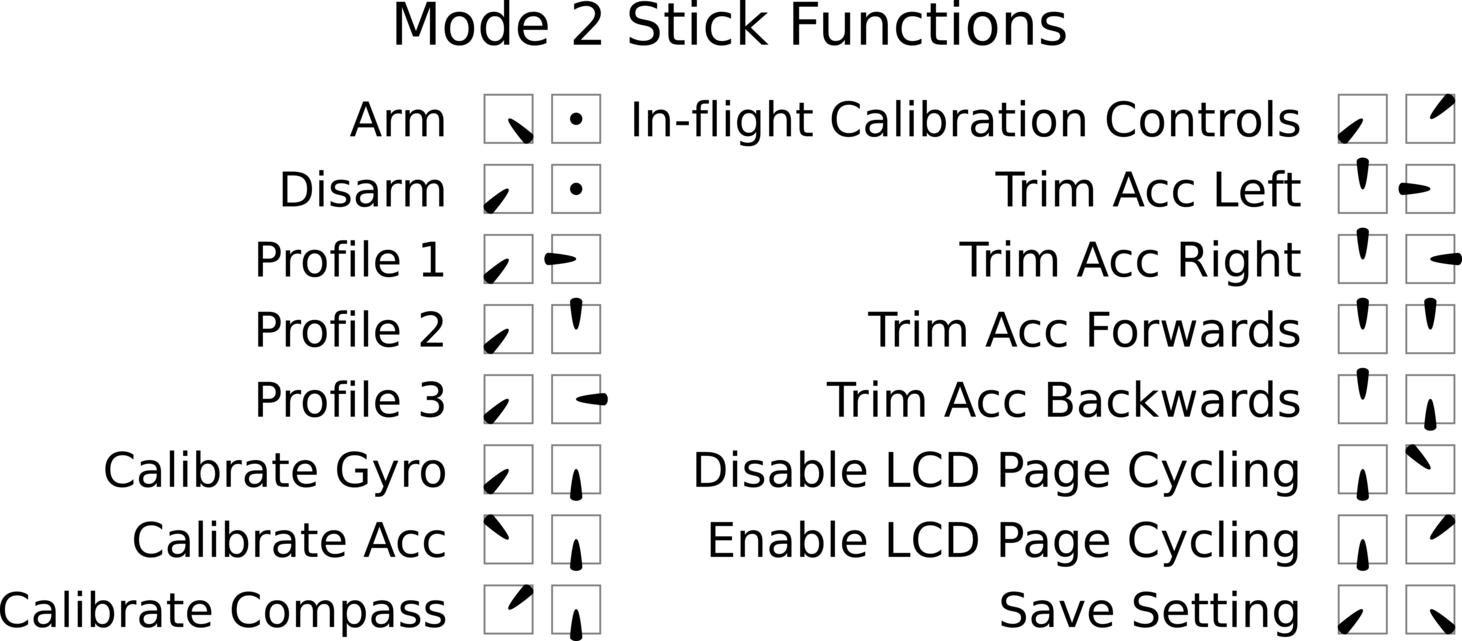 Stick Positions