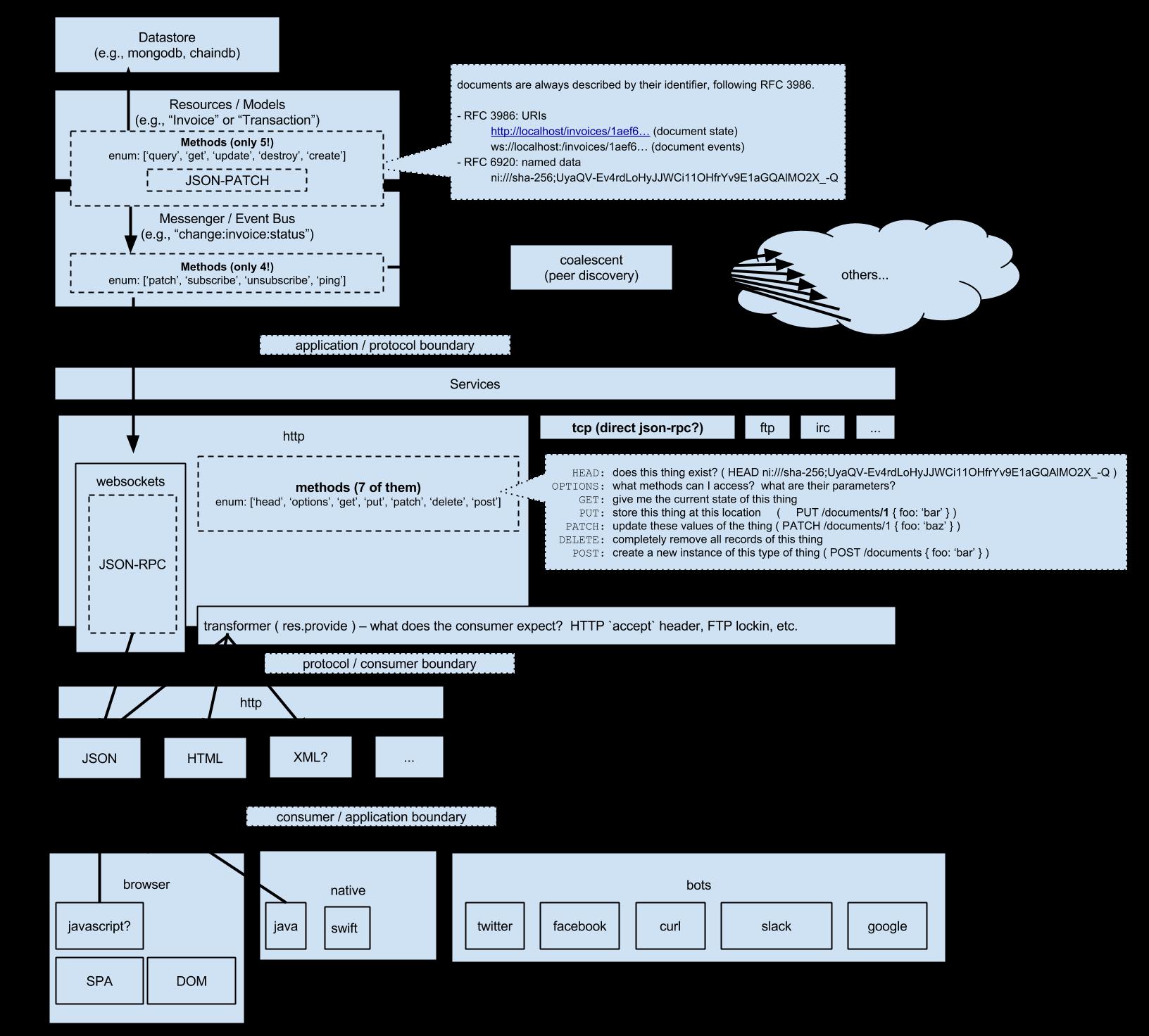 Maki Architecture Overview