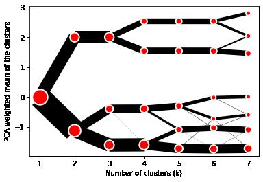 Default clustergram