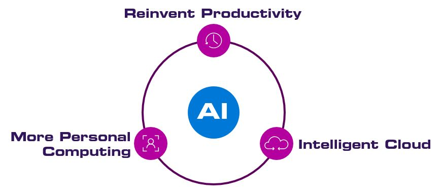 Microsoft three bold ambitions with AI at the core